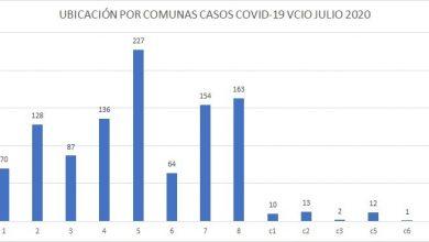 Photo of Cada 15 minutos una persona se contagió con covid-19 en Villavicencio durante este fin de semana. Van 31 fallecidos